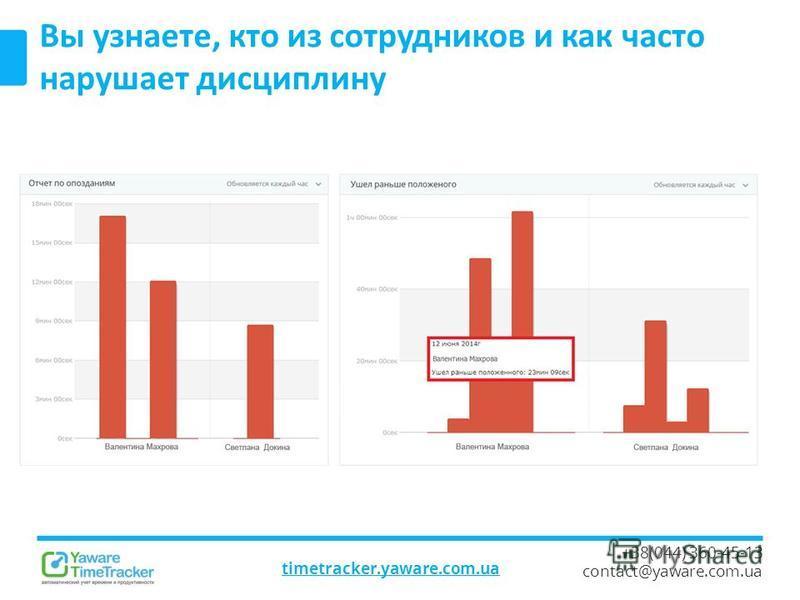 timetracker.yaware.com.ua +38(044) 360-45-13 contact@yaware.com.ua Вы узнаете, кто из сотрудников и как часто нарушает дисциплину