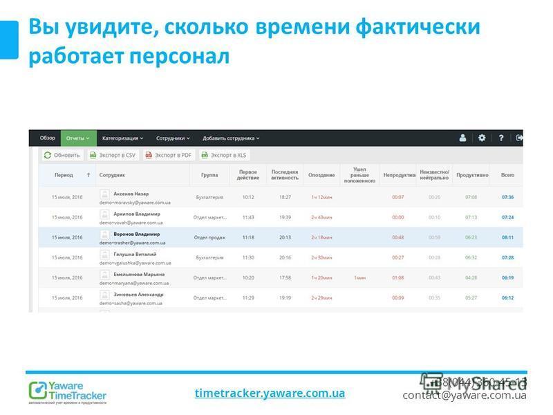 timetracker.yaware.com.ua +38(044) 360-45-13 contact@yaware.com.ua Вы увидите, сколько времени фактически работает персонал