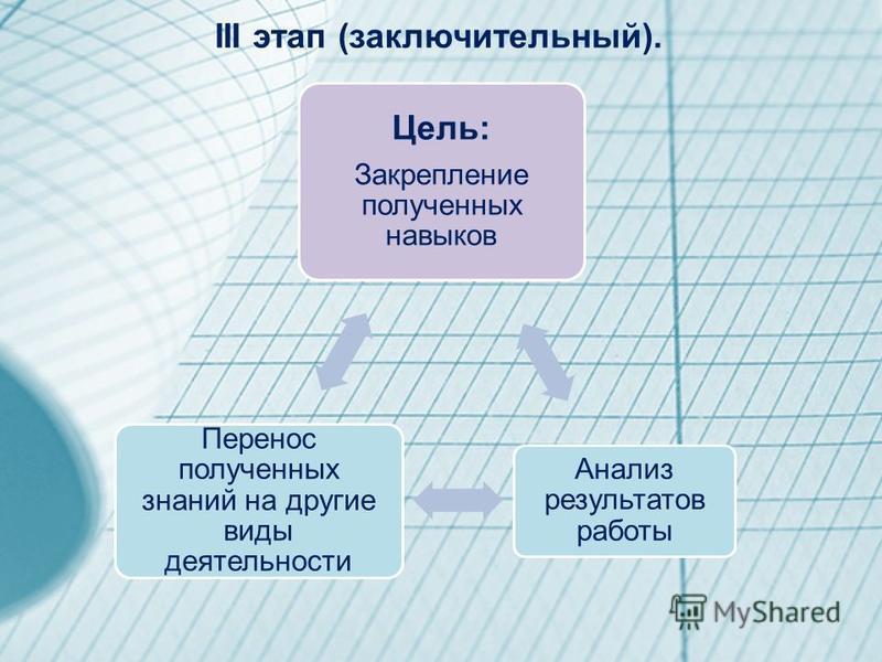 III этап (заключительный). Цель: Закрепление полученных навыков Анализ результатов работы Перенос полученных знаний на другие виды деятельности