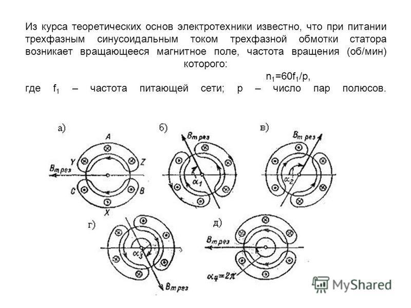 Из курса теоретических основ электротехники известно, что при питании трехфазным синусоидальным током трехфазной обмотки статора возникает вращающееся магнитное поле, частота вращения (об/мин) которого: n 1 =60f 1 /p, где f 1 – частота питающей сети;
