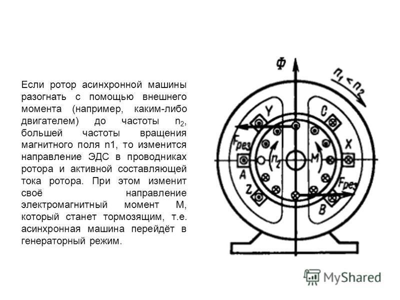Если ротор асинхронной машины разогнать с помощью внешнего момента (например, каким-либо двигателем) до частоты n 2, большей частоты вращения магнитного поля n1, то изменится направление ЭДС в проводниках ротора и активной составляющей тока ротора. П