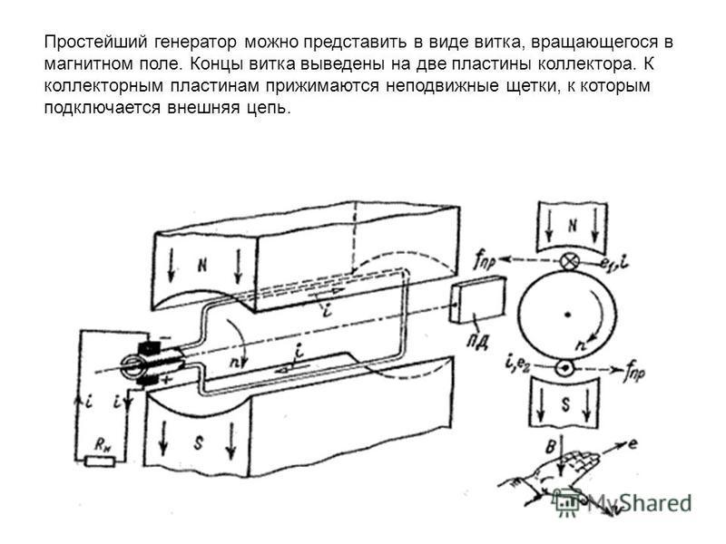 Простейший генератор можно представить в виде витка, вращающегося в магнитном поле. Концы витка выведены на две пластины коллектора. К коллекторным пластинам прижимаются неподвижные щетки, к которым подключается внешняя цепь.