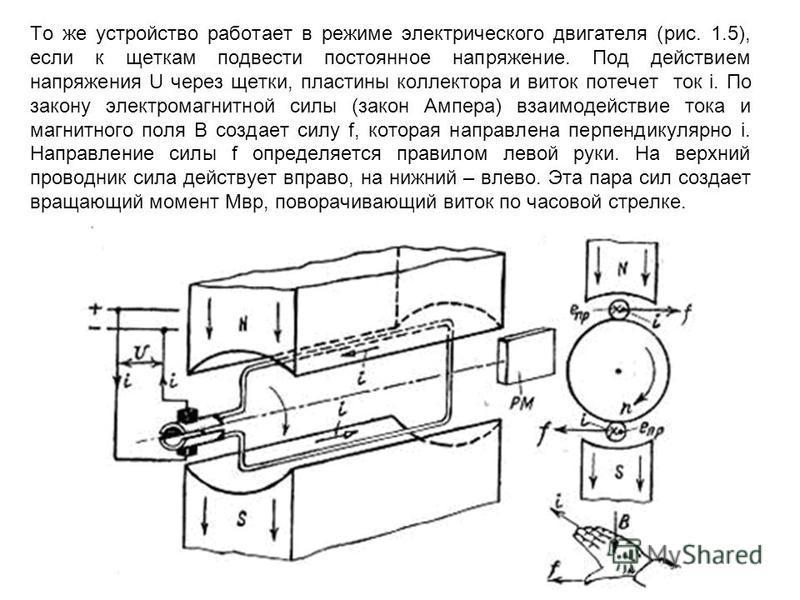 То же устройство работает в режиме электрического двигателя (рис. 1.5), если к щеткам подвести постоянное напряжение. Под действием напряжения U через щетки, пластины коллектора и виток потечет ток i. По закону электромагнитной силы (закон Ампера) вз