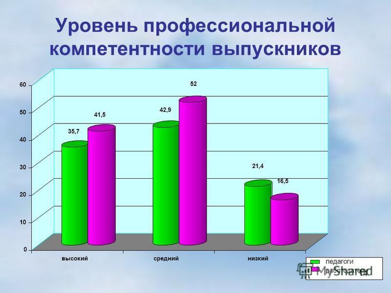 Уровень профессиональной компетентности выпускников 35,7 41,5 42,9 52 21,4 16,5 0 10 20 30 40 50 60 высокий средний низкий педагоги работодатели 14