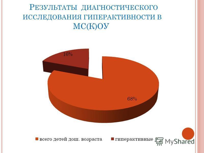 Р ЕЗУЛЬТАТЫ ДИАГНОСТИЧЕСКОГО ИССЛЕДОВАНИЯ ГИПЕРАКТИВНОСТИ В МС(К)ОУ