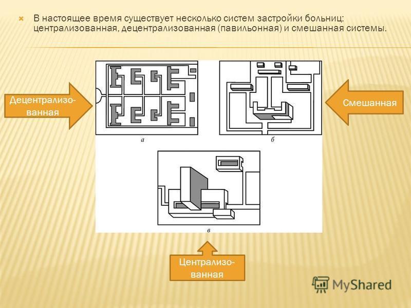 В настоящее время существует несколько систем застройки больниц: централизованная, децентрализованная (павильонная) и смешанная системы. Децентрализо- ванная Смешанная Централизо- ванная