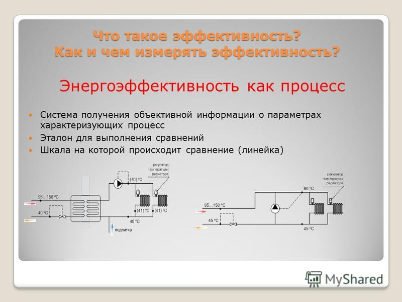 Что такое эффективность? Как и чем измерять эффективность? Энергоэффективность как процесс Система получения объективной информации о параметрах характеризующих процесс Эталон для выполнения сравнений Шкала на которой происходит сравнение (линейка)