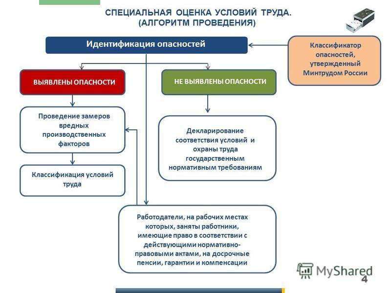 4 СПЕЦИАЛЬНАЯ ОЦЕНКА УСЛОВИЙ ТРУДА. (АЛГОРИТМ ПРОВЕДЕНИЯ) Идентификация опасностей Классификатор опасностей, утвержденный Минтрудом России ВЫЯВЛЕНЫ ОПАСНОСТИ НЕ ВЫЯВЛЕНЫ ОПАСНОСТИ Проведение замеров вредных производственных факторов Классификация усл
