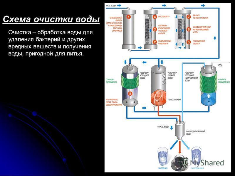 Схема очистки воды Очистка – обработка воды для удаления бактерий и других вредных веществ и получения воды, пригодной для питья.