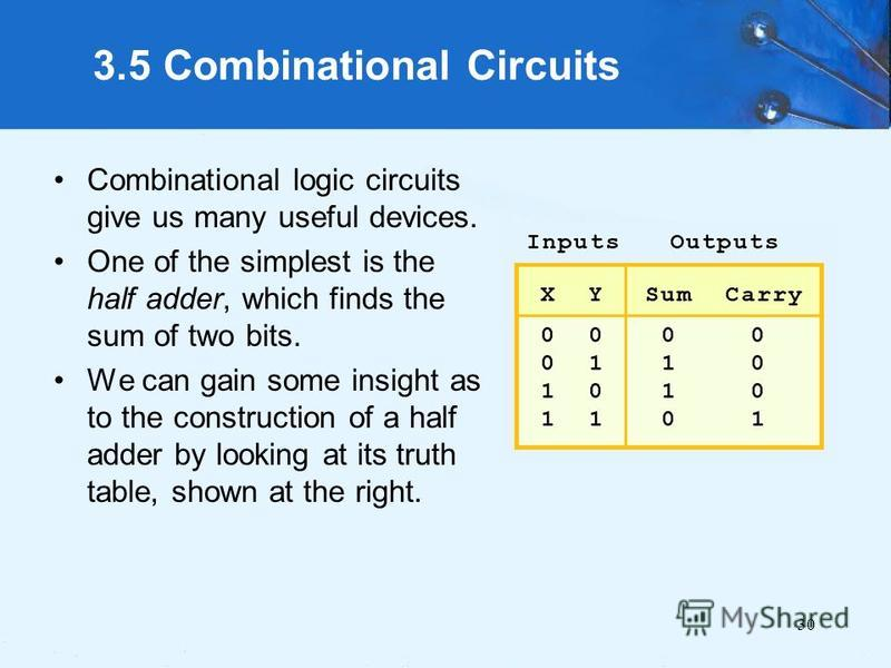 30 3.5 Combinational Circuits Combinational logic circuits give us many useful devices. One of the simplest is the half adder, which finds the sum of two bits. We can gain some insight as to the construction of a half adder by looking at its truth ta