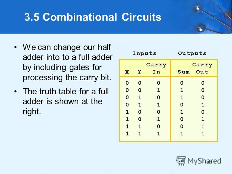 32 3.5 Combinational Circuits We can change our half adder into to a full adder by including gates for processing the carry bit. The truth table for a full adder is shown at the right.
