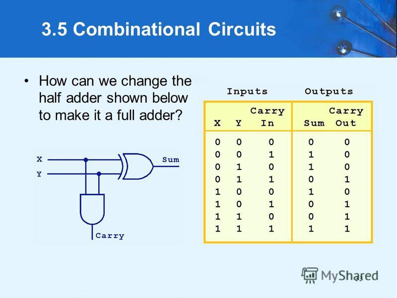 33 3.5 Combinational Circuits How can we change the half adder shown below to make it a full adder?