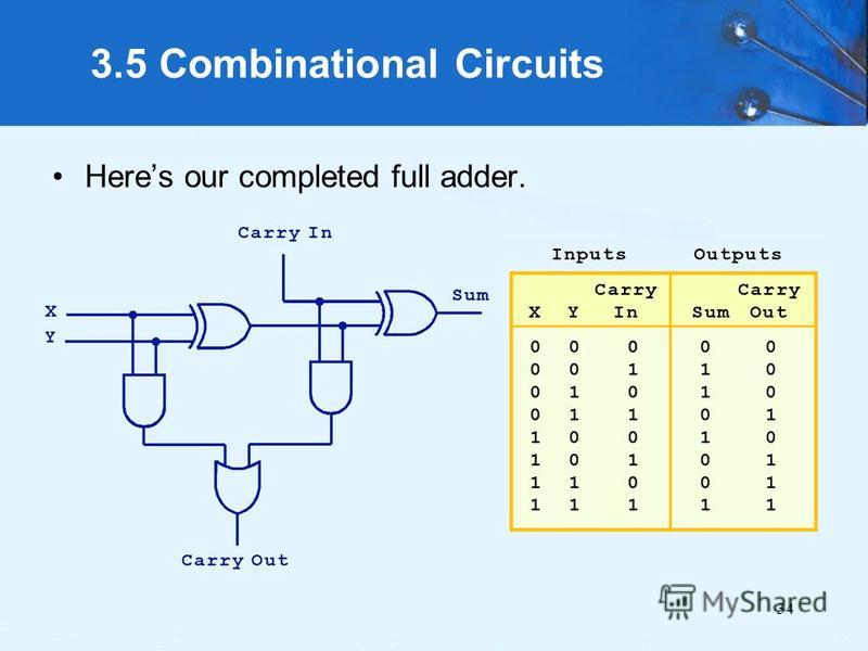 34 3.5 Combinational Circuits Heres our completed full adder.