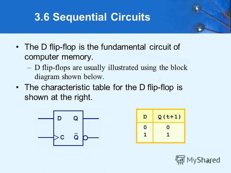 52 3.6 Sequential Circuits The D flip-flop is the fundamental circuit of computer memory. –D flip-flops are usually illustrated using the block diagram shown below. The characteristic table for the D flip-flop is shown at the right.