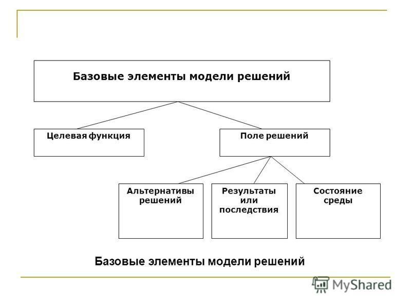Базовые элементы модели решений Целевая функция Поле решений Альтернативы решений Состояние среды Результаты или последствия