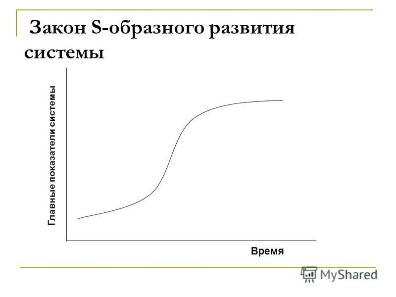 Закон S-образного развития системы Время Главные показатели системы