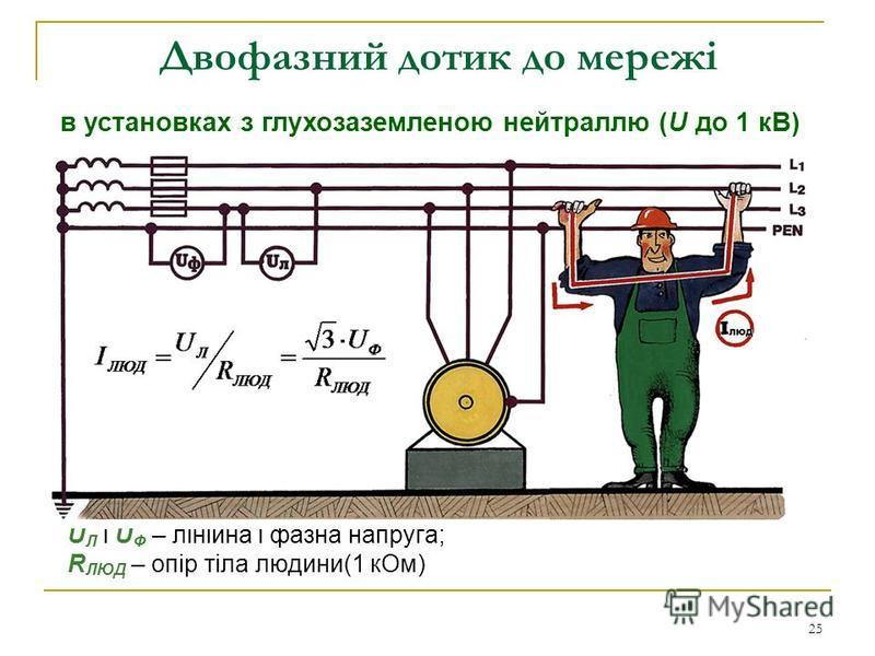 25 Двофазний дотик до мережі U Л і U Ф – лінійна і фазна напруга; R ЛЮД – опір тіла людини(1 кОм) в установках з глухозаземленою нейтраллю (U до 1 кВ)