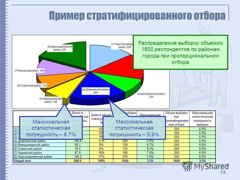 13 Пример стратифицированного отбора Распределение выборки объемом 1600 респондентов по районам города при пропорциональном отборе Максимальная статистическая погрешность – 5.9% Максимальная статистическая погрешность – 8.7%