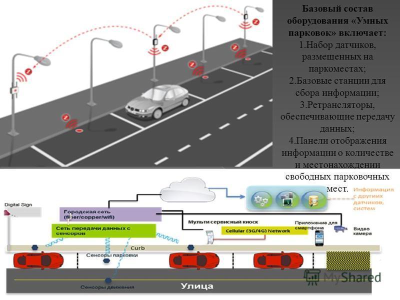 Базовый состав оборудования «Умных парковок» включает: 1. Набор датчиков, размещенных на парко местах; 2. Базовые станции для сбора информации; 3.Ретрансляторы, обеспечивающие передачу данных; 4. Панели отображения информации о количестве и местонахо