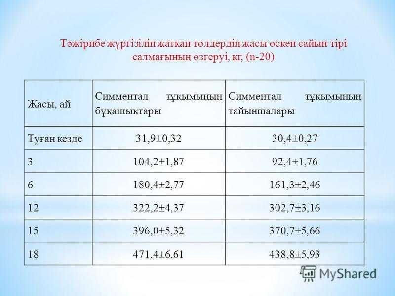 Жасы, ай Симментал тұқымының бұқашықтары Симментал тұқымының тайыншалары Туған кезде 31,9 0,3230,4 0,27 3 104,2 1,8792,4 1,76 6 180,4 2,77161,3 2,46 12 322,2 4,37302,7 3,16 15 396,0 5,32370,7 5,66 18471,4 6,61438,8 5,93 Тәжірибе жүргізіліп жатқан төл