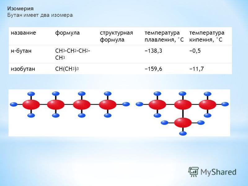 Изомерия Бутан имеет два изомера : название формула структурная формула температура плавления, °С температура кипения, °С н-бутанCH 3 –CH 2 –CH 2 – CH 3 138,30,5 изобутанCH(CH 3 ) 3 159,611,7