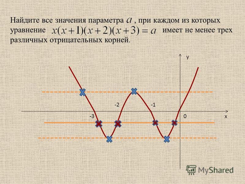 Найдите все значения параметра, при каждом из которых уравнение имеет не менее трех различных отрицательных корней. -2 -30 y x