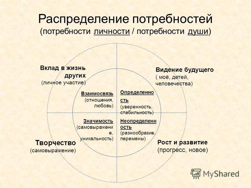 Распределение потребностей (потребности личности / потребности души) Определенно сть (уверенность, стабильность) Неопределенн ость (разнообразие, перемены) Значимость (самовыражение, уникальность) Взаимосвязь (отношения, любовь) Вклад в жизнь других