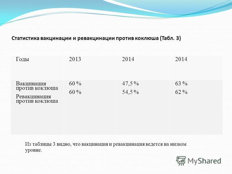 Статистика вакцинации и ревакцинации против коклюша (Табл. 3) Годы 20132014 Вакцинация против коклюша Ревакцинация против коклюша 60 % 47,5 % 54,5 % 63 % 62 % Из таблицы 3 видно, что вакцинация и ревакцинация ведется на низком уровне.
