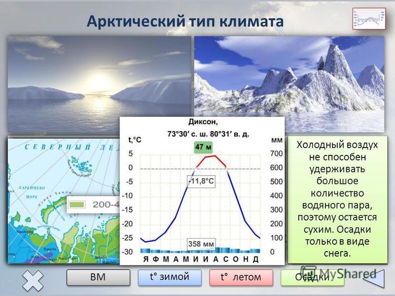 Арктический тип климата ВМ t° зимой t° летом Осадки мАВ Арктический воздух формируется над Северным Ледовитым океаном. Поэтому даже морской воздух остается холодным. кАВ -16° -24° -32° Зимой полярная ночь. Происходит сильное выхолаживание поверхности