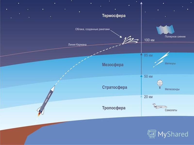 Строение атмосферы Линия Кармана высота над уровнем моря, которая условно принимается в качестве границы между атмосферой Земли и космосом. В соответствии с определением Международной авиационной федерации (ФАИ), линия Кармана находится на высоте 100
