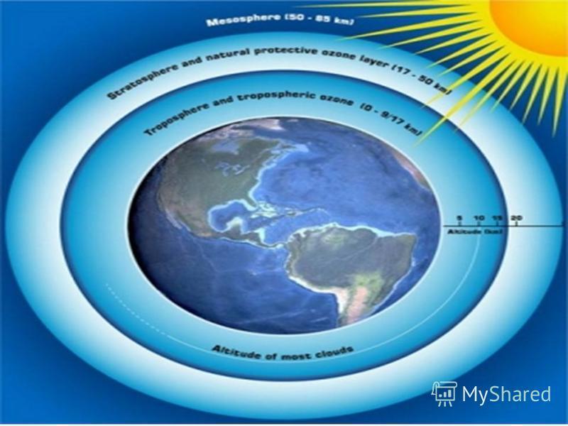 Озоновый слой Озоновый слой часть стратосферы на высоте от 20 до 25 км (в тропических широтах 2530 км, в умеренных 2025, в полярных 1520), с наибольшим содержанием озона (вещества, молекула которого состоит из трёх атомов кислорода, О 3 ), образующег