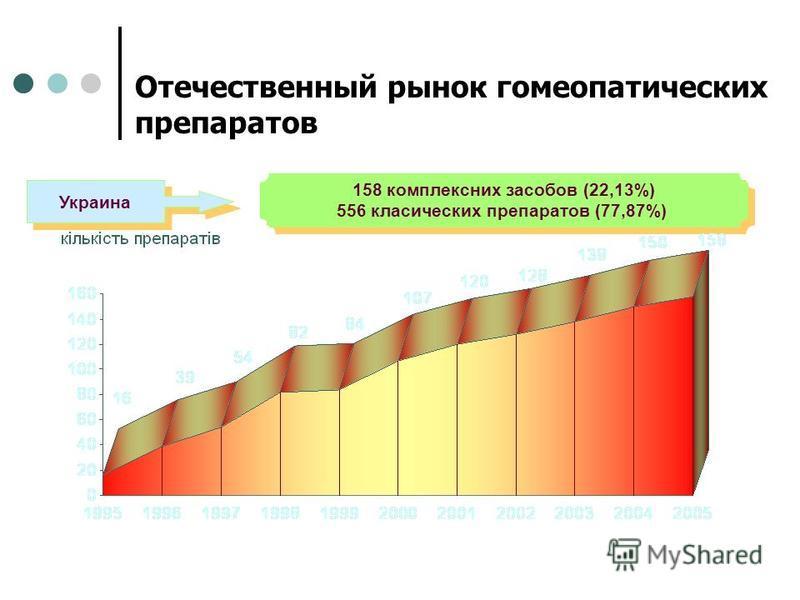 Отечественный рынок гомеопатических препаратов 158 комплексних засобов (22,13%) 556 класических препаратов (77,87%) 158 комплексних засобов (22,13%) 556 класических препаратов (77,87%) Украина