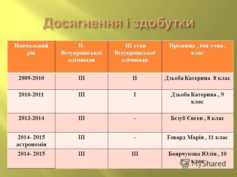 Навчальний рік II- Всеукраінськоі олімпіади III етап Всеукраінськоі олімпіади Прізвище, імя учня, клас 2009-2010IIIII Дзьоба Катерина 8 клас 2010-2011IIII Дзьоба Катерина, 9 клас 2013-2014III- Бєзуб Євген, 8 клас 2014- 2015 астрономія III- Говард Мар