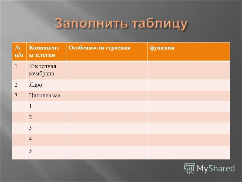 п / п Компонент ы клетки Особенности строения функции 1 Клеточная мембрана 2 Ядро 3 Цитоплазма 1 2 3 4 5