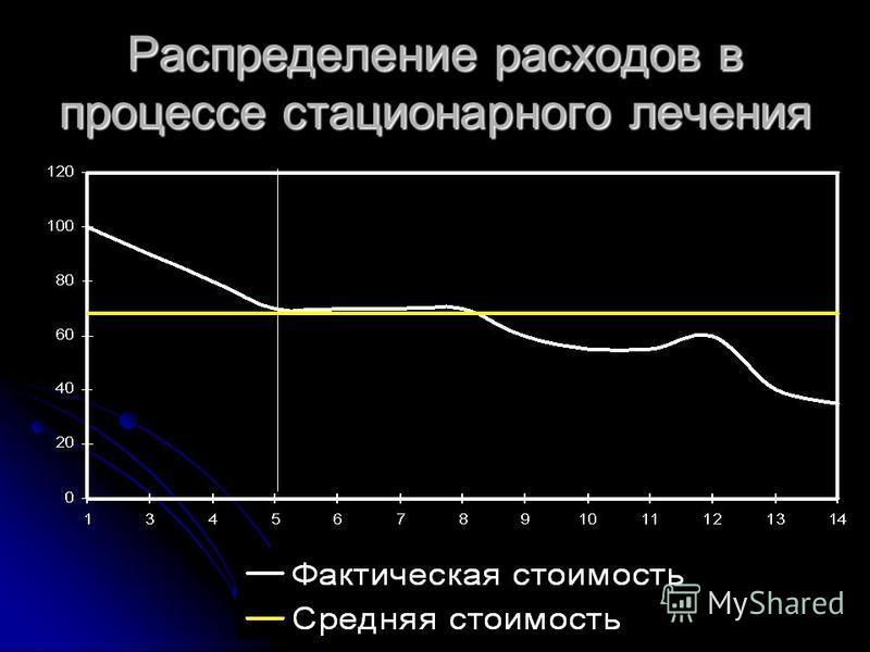 Распределение расходов в процессе стационарного лечения