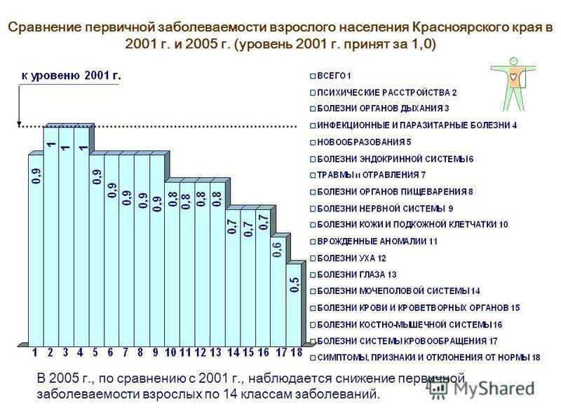 Сравнение первичной заболеваемости взрослого населения Красноярского края в 2001 г. и 2005 г. (уровень 2001 г. принят за 1,0) В 2005 г., по сравнению с 2001 г., наблюдается снижение первичной заболеваемости взрослых по 14 классам заболеваний.