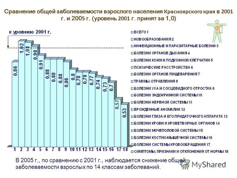 Сравнение общей заболеваемости взрослого населения Красноярского края в 2001 г. и 200 5 г. (уровень 2001 г. принят за 1,0) В 2005 г., по сравнению с 2001 г., наблюдается снижение общей заболеваемости взрослых по 14 классам заболеваний.