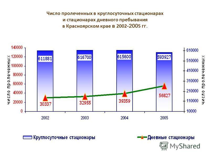 Число пролеченных в круглосуточных стационарах и стационарах дневного пребывания в Красноярском крае в 2002 -200 5 гг.