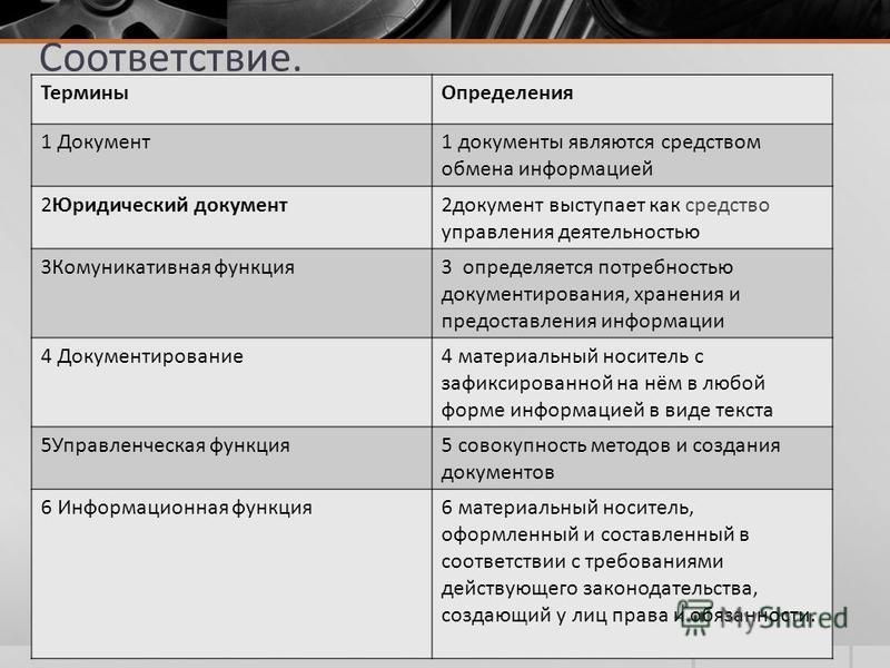Соответствие. Термины Определения 1 Документ 1 документы являются средством обмена информацией 2Юридический документ 2 документ выступает как средство управления деятельностью 3Комуникативная функция 3 определяется потребностью документирования, хран