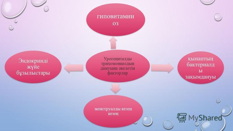 Урогениталды трихомониаздың дамуына әкелетін факторлар гиповитамин оз қынаптың бактериалд ы зақымдануы менструалды кезең кезең Эндокринді жүйе бұзылыстары