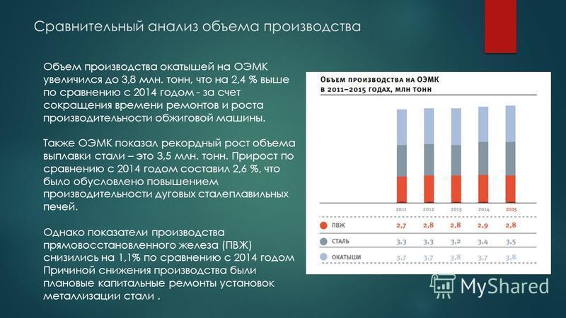 Сравнительный анализ объема производства Объем производства окатышей на ОЭМК увеличился до 3,8 млн. тонн, что на 2,4 % выше по сравнению с 2014 годом - за счет сокращения времени ремонтов и роста производительности обжиговой машины. Также ОЭМК показа