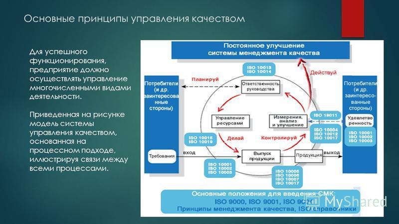 Основные принципы управления качеством Для успешного функционирования, предприятие должно осуществлять управление многочисленными видами деятельности. Приведенная на рисунке модель системы управления качеством, основанная на процессном подходе, иллюс