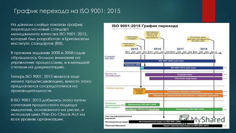 График перехода на ISO 9001: 2015 На данном слайде показан график перехода на новый стандарт менеджмента качества ISO 9001: 2015, который был разработан в Британском институте стандартов (BSI). В прежних изданиях 2000 и 2008 годах обращалось больше в