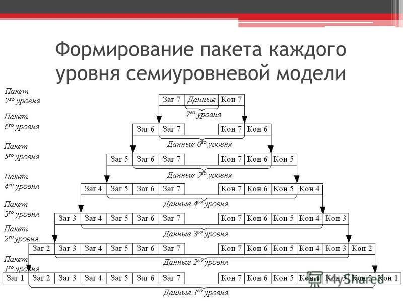 Формирование пакета каждого уровня семиуровневой модели