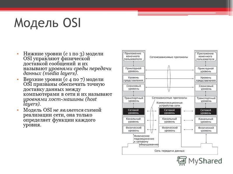 Модель OSI Нижние уровни (с 1 по 3) модели OSI управляют физической доставкой сообщений и их называют уровнями среды передачи данных (media layers). Верхние уровни (с 4 по 7) модели OSI призваны обеспечить точную доставку данных между компьютерами в