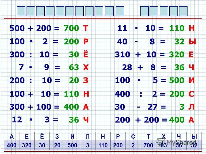 ТРЁХЗНАЧНЫЕЧИАЛС АЕЁЗИЛНРСТХЧЫ 400320302050031102002700633632 500 + 200 =700 100 2 =200 300 : 10 = 30 7 9 = 63 200 : 10 = 20 100 + 10 =110 300 + 100 =400 12 3 =36 Т Р Ё Х З Н А Ч 11 10 =110 40 - 8 =32 310 + 10 = 320 28 + 8 = 36 100 5 = 500 400 : 2 =2