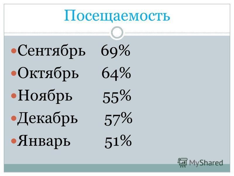Посещаемость Сентябрь 69% Октябрь 64% Ноябрь 55% Декабрь 57% Январь 51%