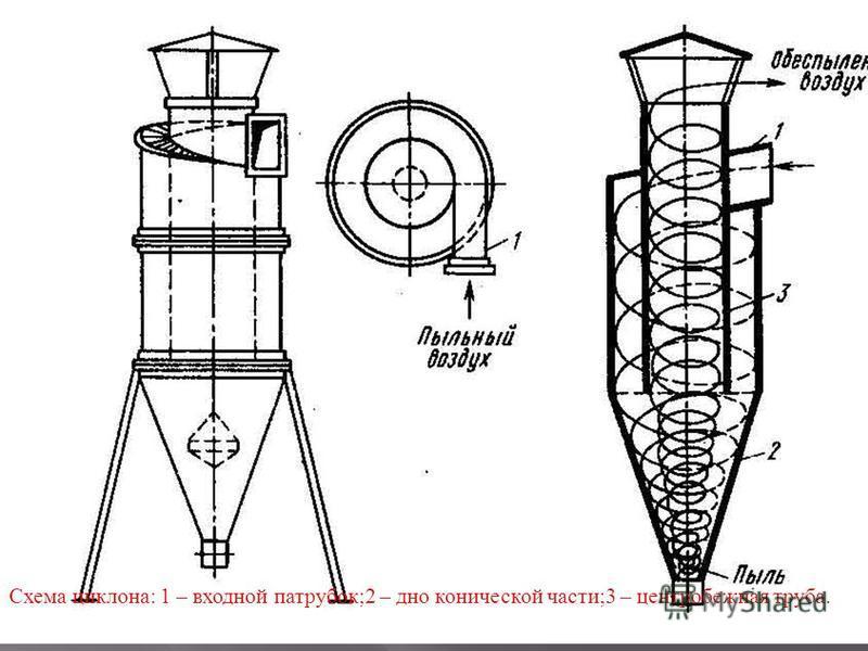 Схема циклона : 1 – входной патрубок ;2 – дно конической части ;3 – центробежная труба.