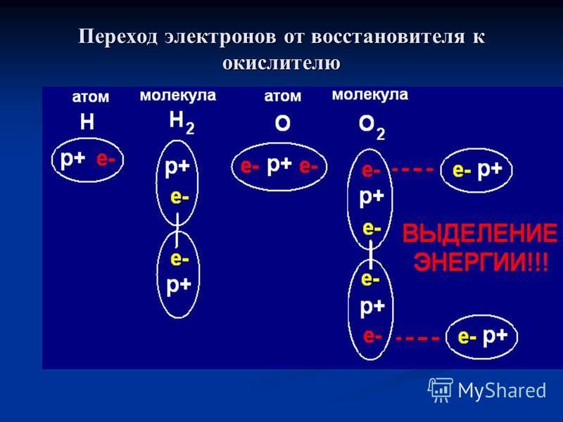 Переход электронов от восстановителя к окислителю