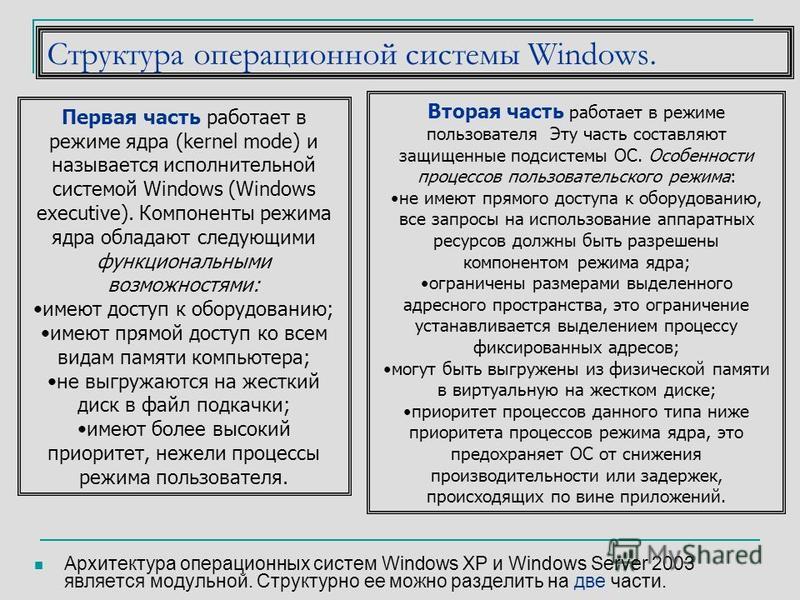 Структура операционной системы Windows. Архитектура операционных систем Windows XP и Windows Server 2003 является модульной. Структурно ее можно разделить на две части. Первая часть работает в режиме ядра (kernel mode) и называется исполнительной сис